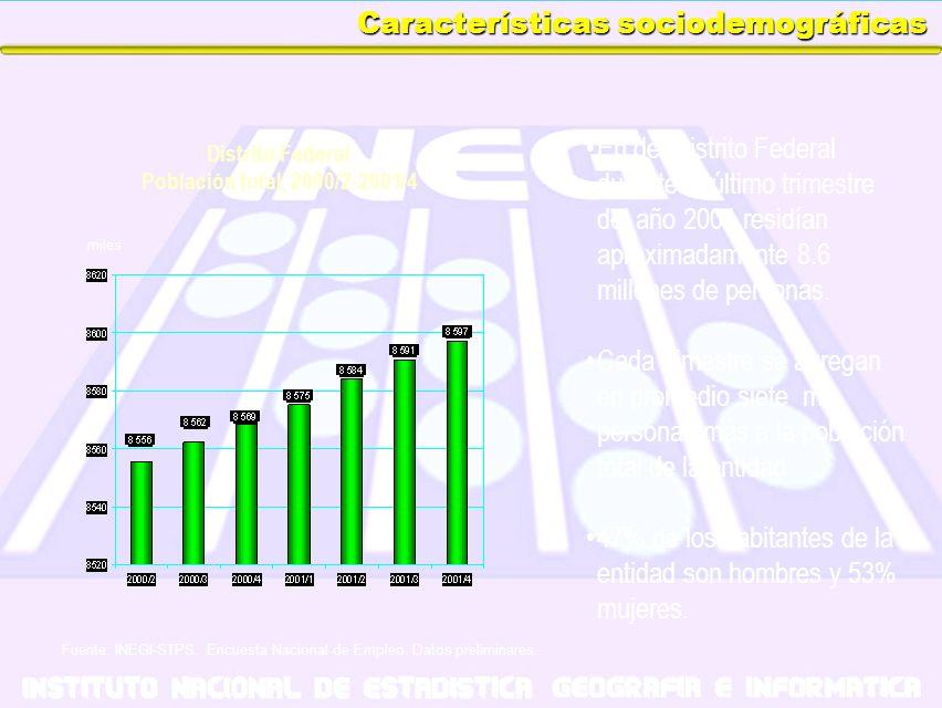 Características sociodemográficas En del Distrito Federal durante el último trimestre del año 2001 residían aproximadamente 8.6 millones de personas.