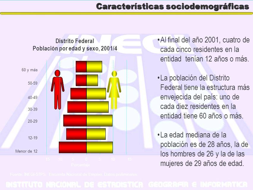 Características sociodemográficas Al final del año 2001, cuatro de cada cinco residentes en la entidad tenían 12 años o más. La población del Distrito