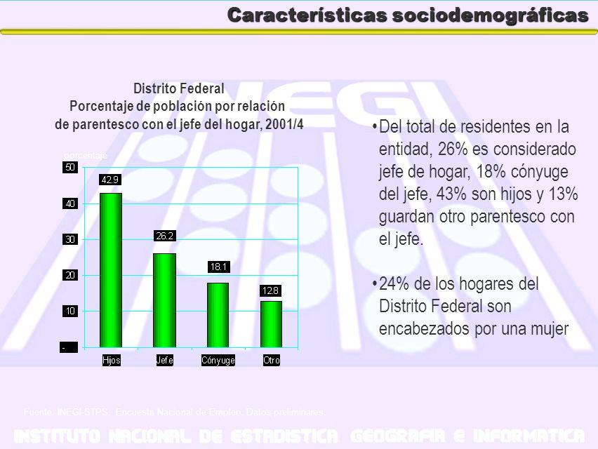 Características sociodemográficas Del total de residentes en la entidad, 26% es considerado jefe de hogar, 18% cónyuge del jefe, 43% son hijos y 13% g