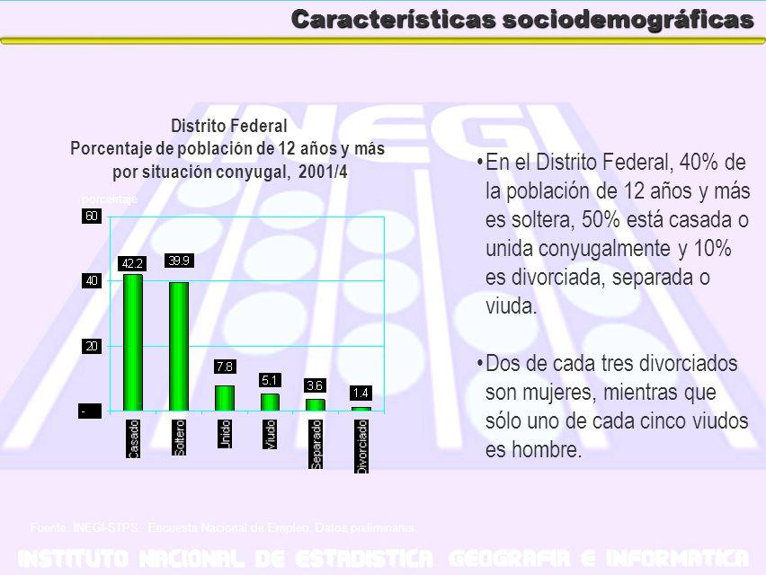Características sociodemográficas En el Distrito Federal, 40% de la población de 12 años y más es soltera, 50% está casada o unida conyugalmente y 10%
