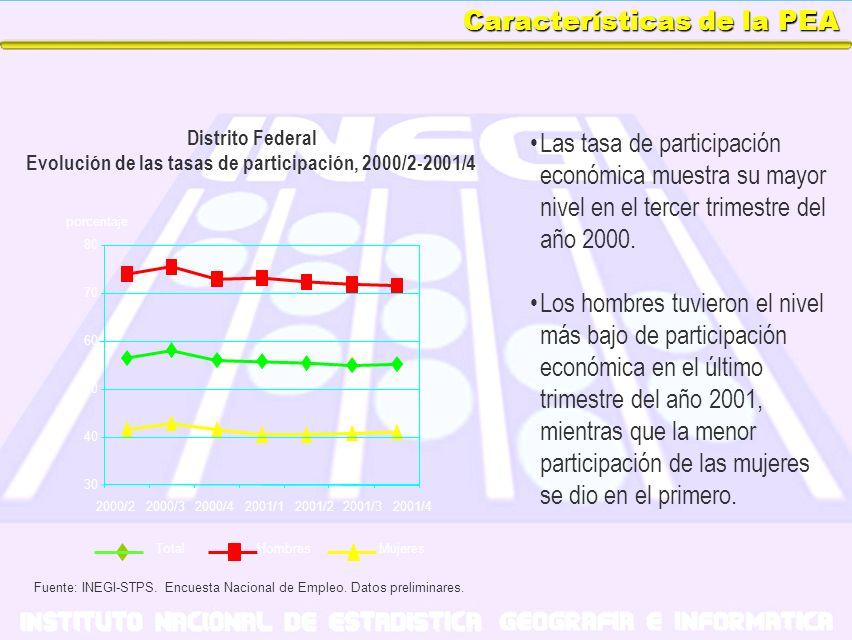 Características de la PEA Las tasa de participación económica muestra su mayor nivel en el tercer trimestre del año 2000. Los hombres tuvieron el nive