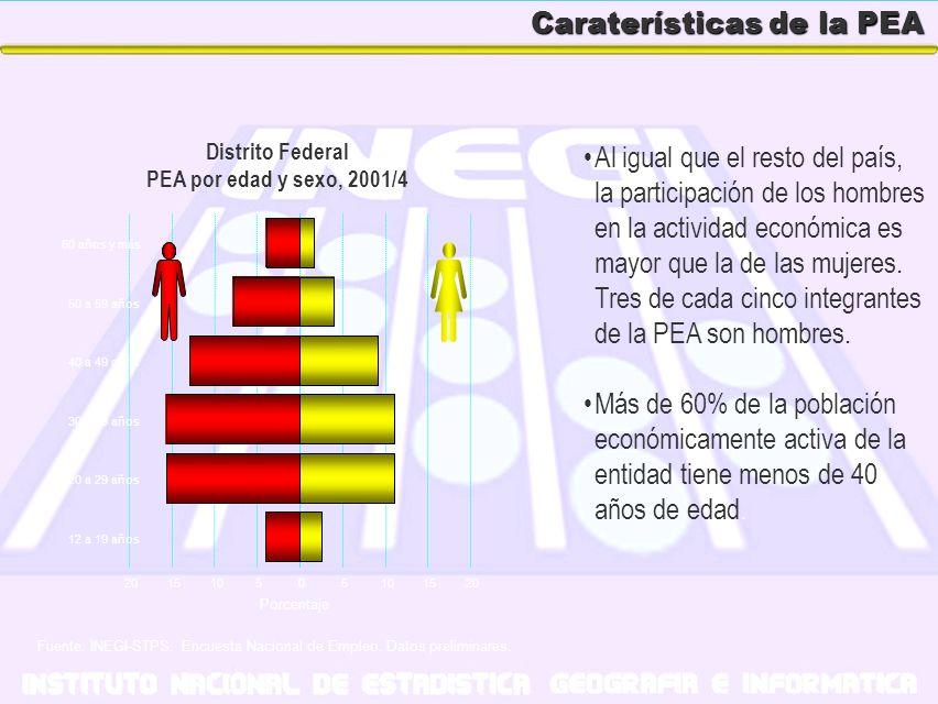 Caraterísticas de la PEA Al igual que el resto del país, la participación de los hombres en la actividad económica es mayor que la de las mujeres. Tre