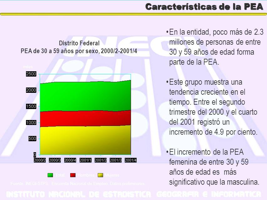 Características de la PEA En la entidad, poco más de 2.3 millones de personas de entre 30 y 59 años de edad forma parte de la PEA. Este grupo muestra