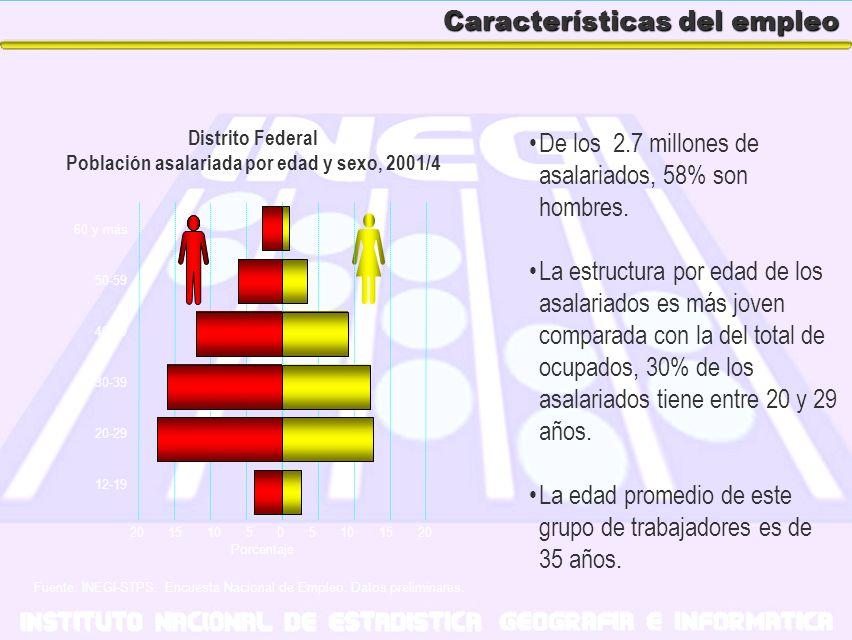 Características del empleo De los 2.7 millones de asalariados, 58% son hombres. La estructura por edad de los asalariados es más joven comparada con l