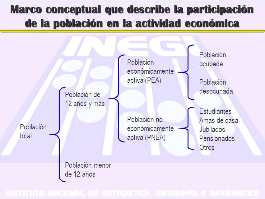 Marco conceptual que describe la participación de la población en la actividad económica Población no económicamente activa (PNEA) Población económica