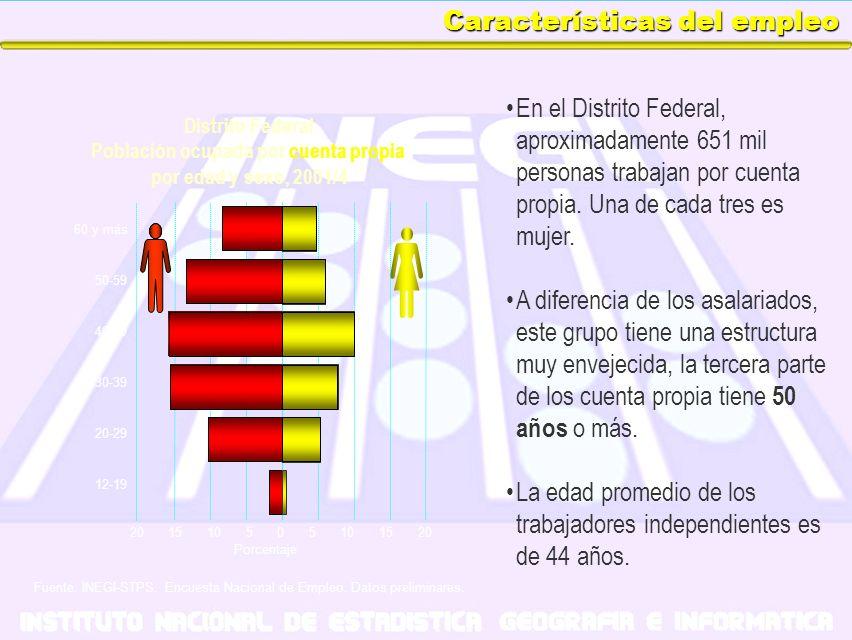 Características del empleo En el Distrito Federal, aproximadamente 651 mil personas trabajan por cuenta propia. Una de cada tres es mujer. A diferenci