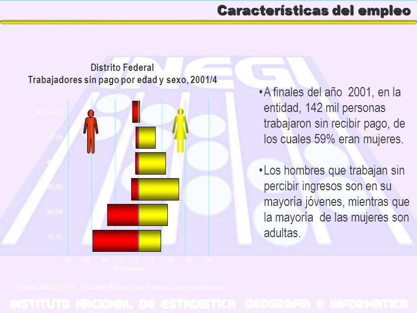 Características del empleo A finales del año 2001, en la entidad, 142 mil personas trabajaron sin recibir pago, de los cuales 59% eran mujeres. Los ho