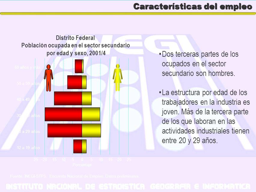 Características del empleo Distrito Federal Población ocupada en el sector secundario por edad y sexo, 2001/4 Porcentaje Dos terceras partes de los oc
