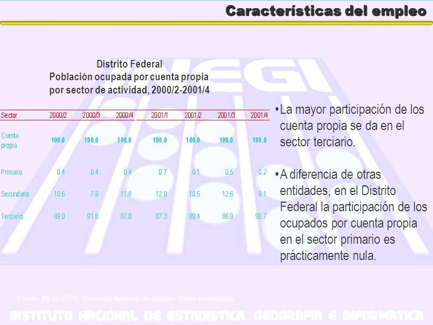 Características del empleo La mayor participación de los cuenta propia se da en el sector terciario. A diferencia de otras entidades, en el Distrito F