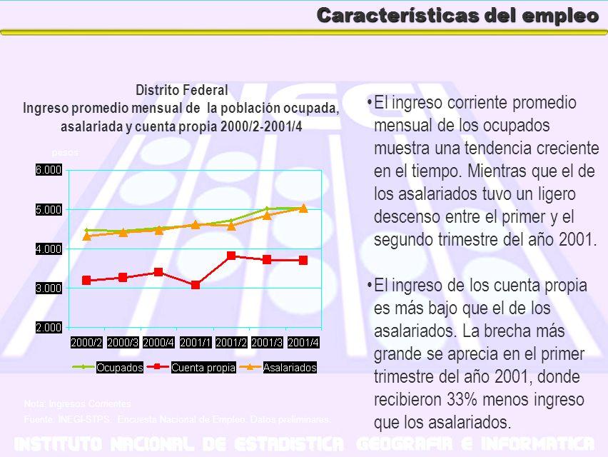 Características del empleo El ingreso corriente promedio mensual de los ocupados muestra una tendencia creciente en el tiempo. Mientras que el de los