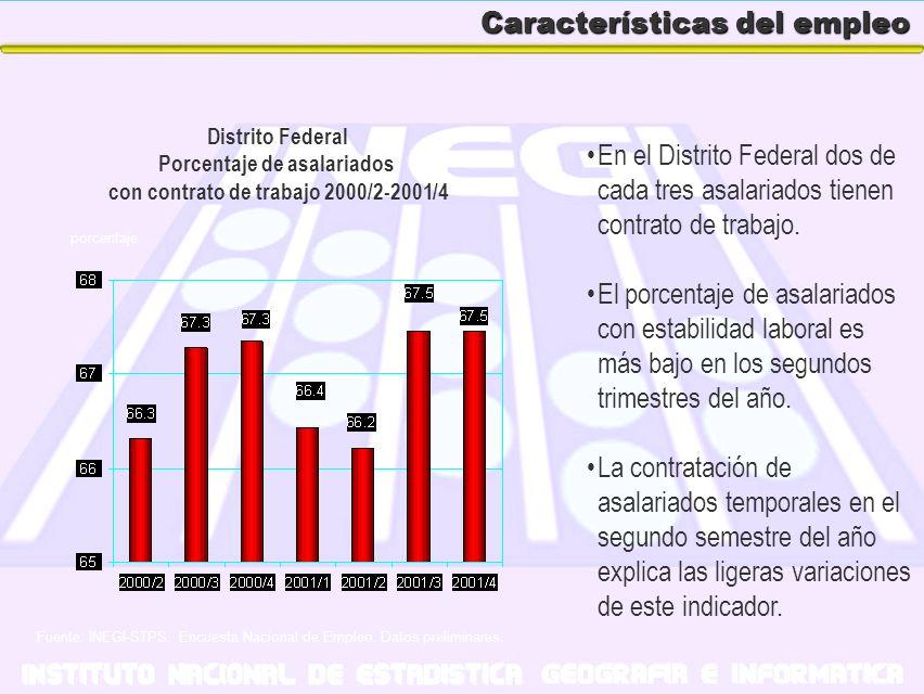Características del empleo En el Distrito Federal dos de cada tres asalariados tienen contrato de trabajo. El porcentaje de asalariados con estabilida