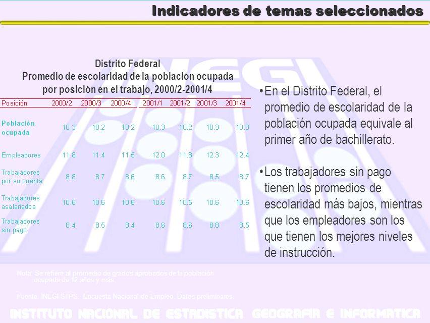 Indicadores de temas seleccionados En el Distrito Federal, el promedio de escolaridad de la población ocupada equivale al primer año de bachillerato.