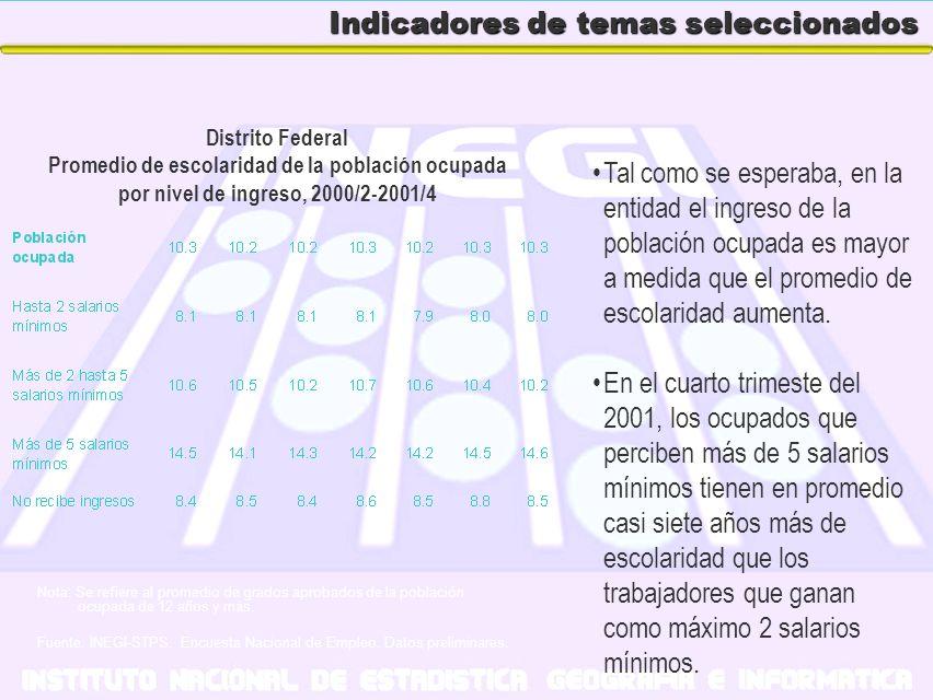 Indicadores de temas seleccionados Tal como se esperaba, en la entidad el ingreso de la población ocupada es mayor a medida que el promedio de escolar