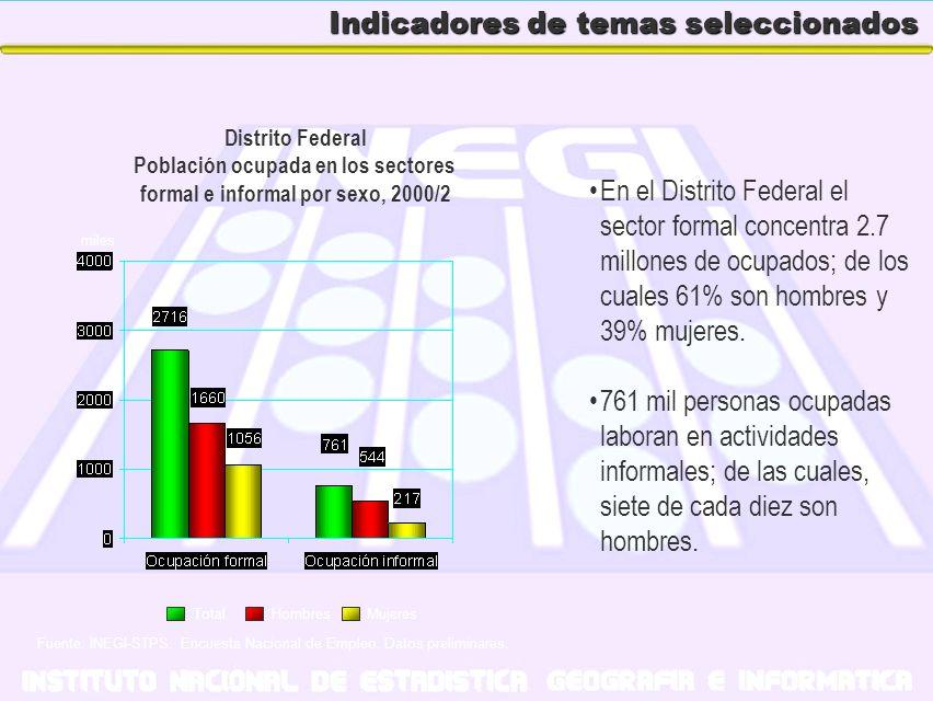 Indicadores de temas seleccionados En el Distrito Federal el sector formal concentra 2.7 millones de ocupados; de los cuales 61% son hombres y 39% muj