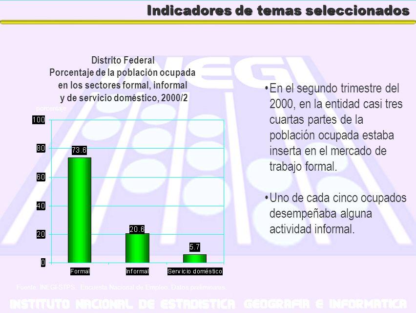 Indicadores de temas seleccionados En el segundo trimestre del 2000, en la entidad casi tres cuartas partes de la población ocupada estaba inserta en
