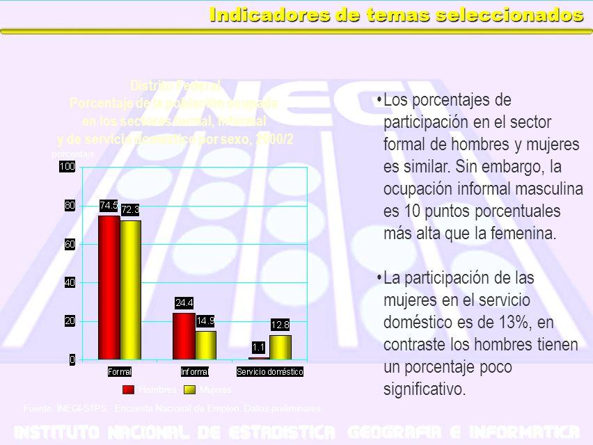 Indicadores de temas seleccionados Los porcentajes de participación en el sector formal de hombres y mujeres es similar. Sin embargo, la ocupación inf
