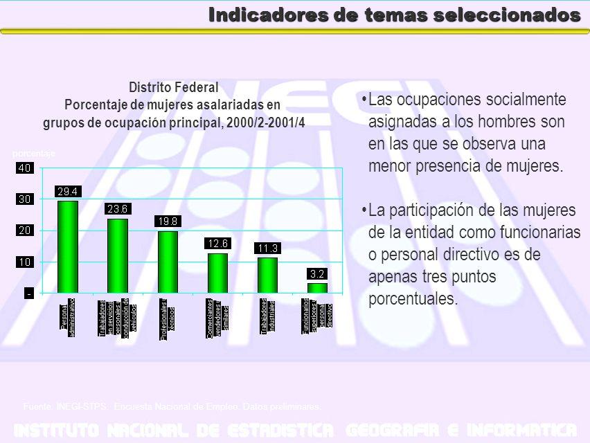 Indicadores de temas seleccionados Las ocupaciones socialmente asignadas a los hombres son en las que se observa una menor presencia de mujeres. La pa