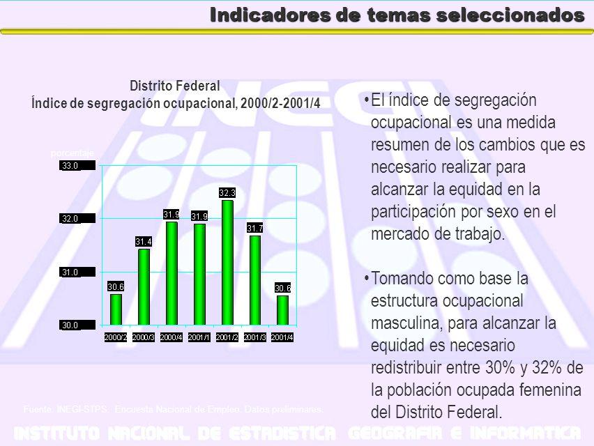 Indicadores de temas seleccionados El índice de segregación ocupacional es una medida resumen de los cambios que es necesario realizar para alcanzar l