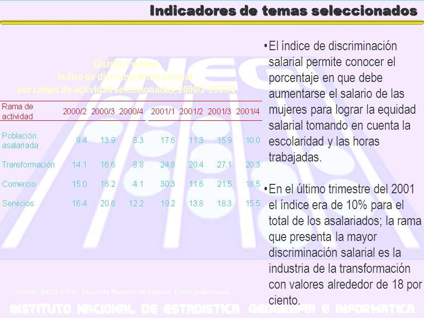 Indicadores de temas seleccionados El índice de discriminación salarial permite conocer el porcentaje en que debe aumentarse el salario de las mujeres