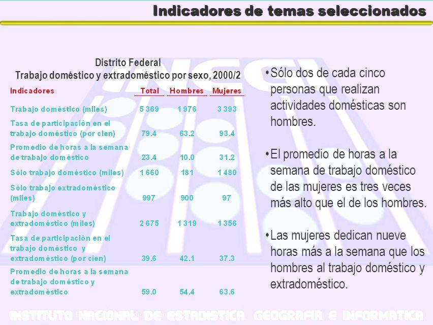 Indicadores de temas seleccionados Sólo dos de cada cinco personas que realizan actividades domésticas son hombres. El promedio de horas a la semana d