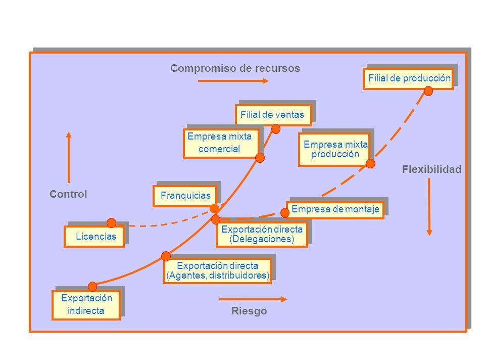 Licencias Franquicias Exportación directa (Delegaciones) Exportación directa (Agentes, distribuidores) Exportación indirecta Empresa mixta producción