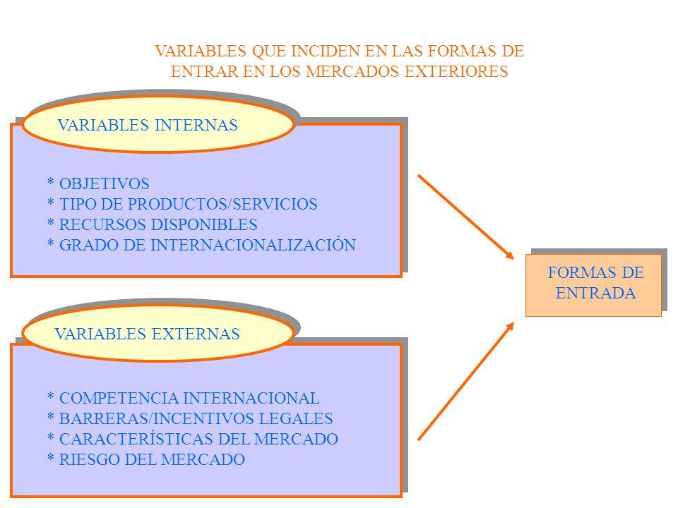VARIABLES INTERNAS VARIABLES QUE INCIDEN EN LAS FORMAS DE ENTRAR EN LOS MERCADOS EXTERIORES * OBJETIVOS * TIPO DE PRODUCTOS/SERVICIOS * RECURSOS DISPO