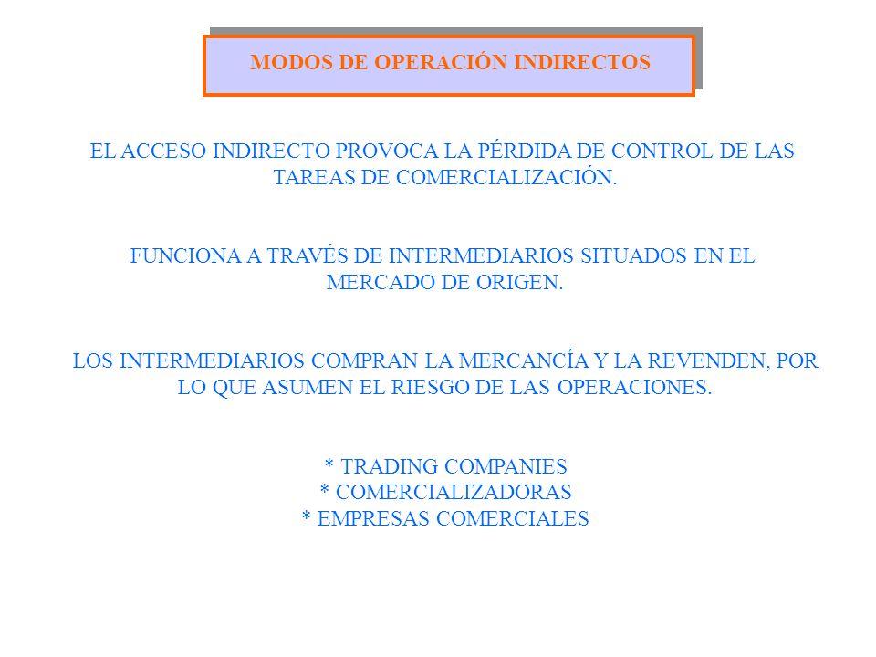 MODOS DE OPERACIÓN INDIRECTOS EL ACCESO INDIRECTO PROVOCA LA PÉRDIDA DE CONTROL DE LAS TAREAS DE COMERCIALIZACIÓN. FUNCIONA A TRAVÉS DE INTERMEDIARIOS