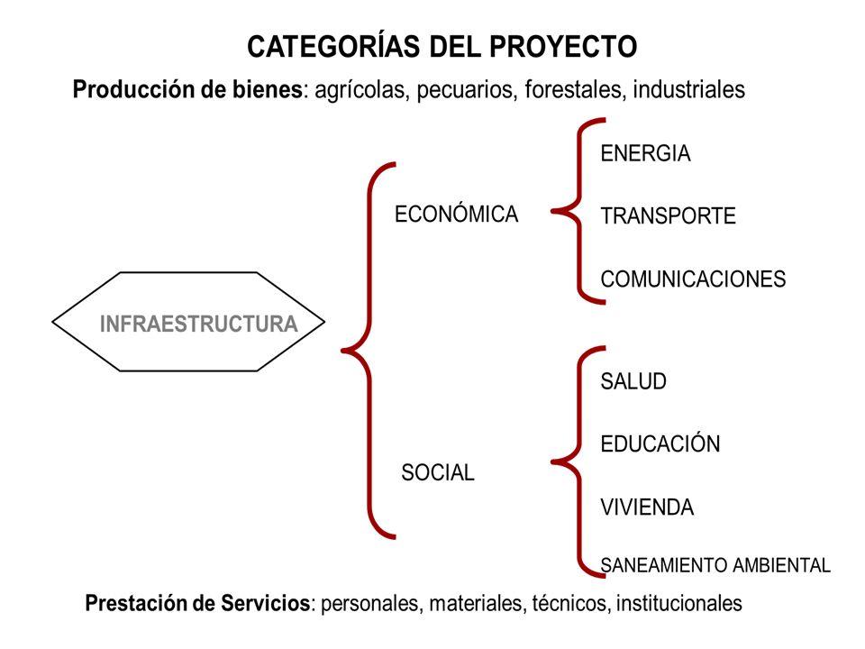 Proyectos Productivos: Proyectos Agrícolas Proyectos Artesanales Proyectos Pecuarios Proyectos Agropecuarios Proyectos Agroindustriales Proyectos Industriales Proyectos de Turismo Proyectos Sociales Proyectos Ambientales Proyectos de Infraestructura CLASES DE PROYECTOS Por lo general incluyen estudio ambiental