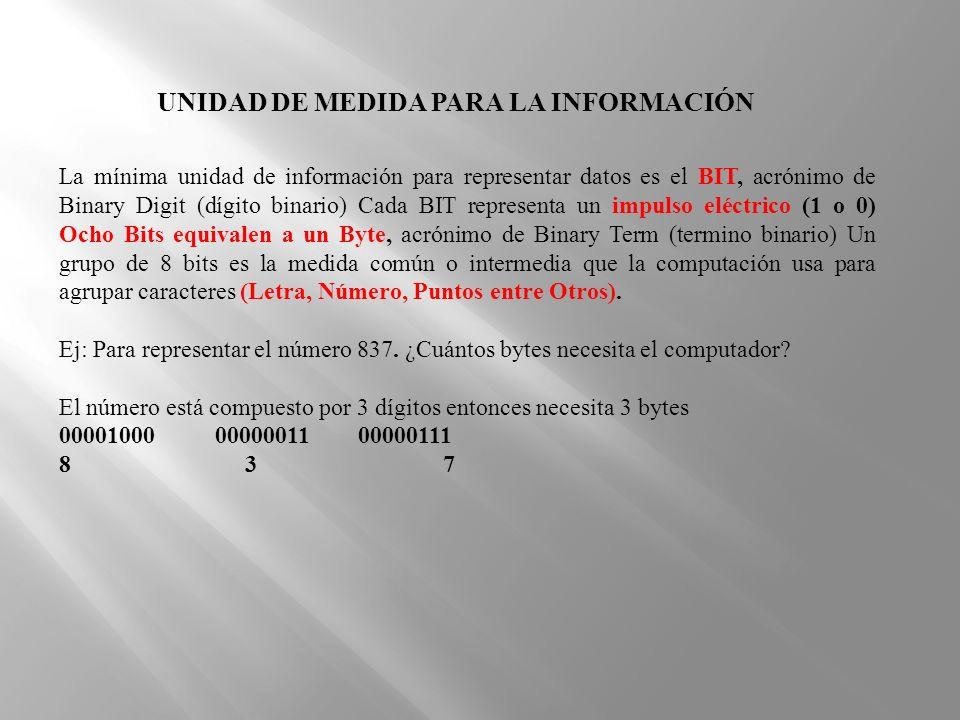 La mínima unidad de información para representar datos es el BIT, acrónimo de Binary Digit (dígito binario) Cada BIT representa un impulso eléctrico (