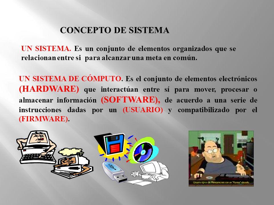 UN SISTEMA DE CÓMPUTO. Es el conjunto de elementos electrónicos (HARDWARE) que interactúan entre sí para mover, procesar o almacenar información (SOFT