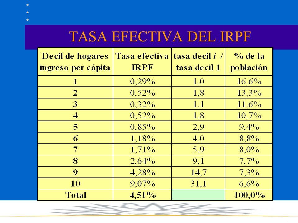 TASA EFECTIVA DEL IRPF