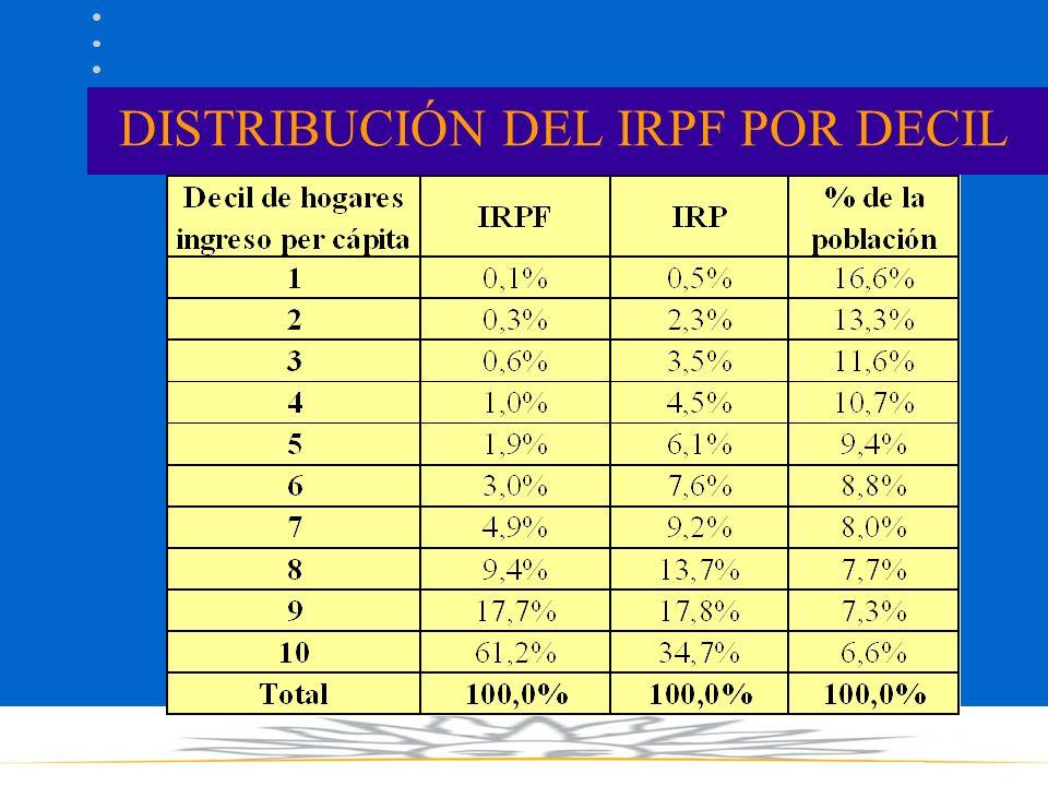 DISTRIBUCIÓN DEL IRPF POR DECIL