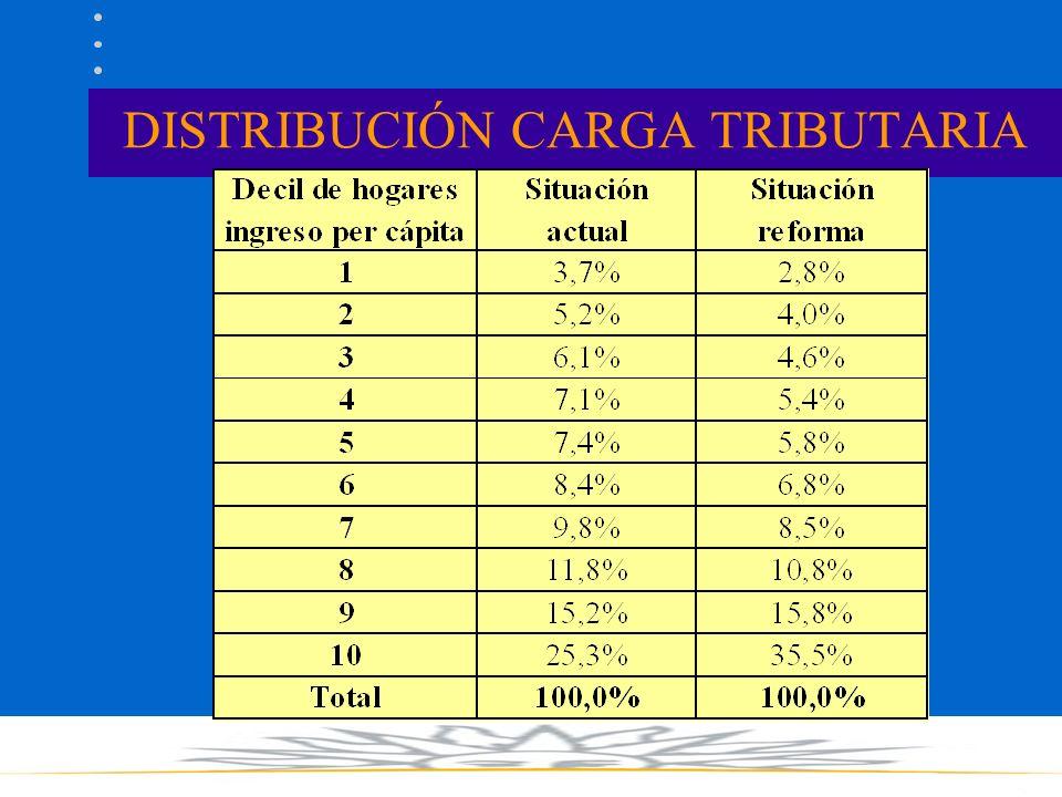 DISTRIBUCIÓN CARGA TRIBUTARIA