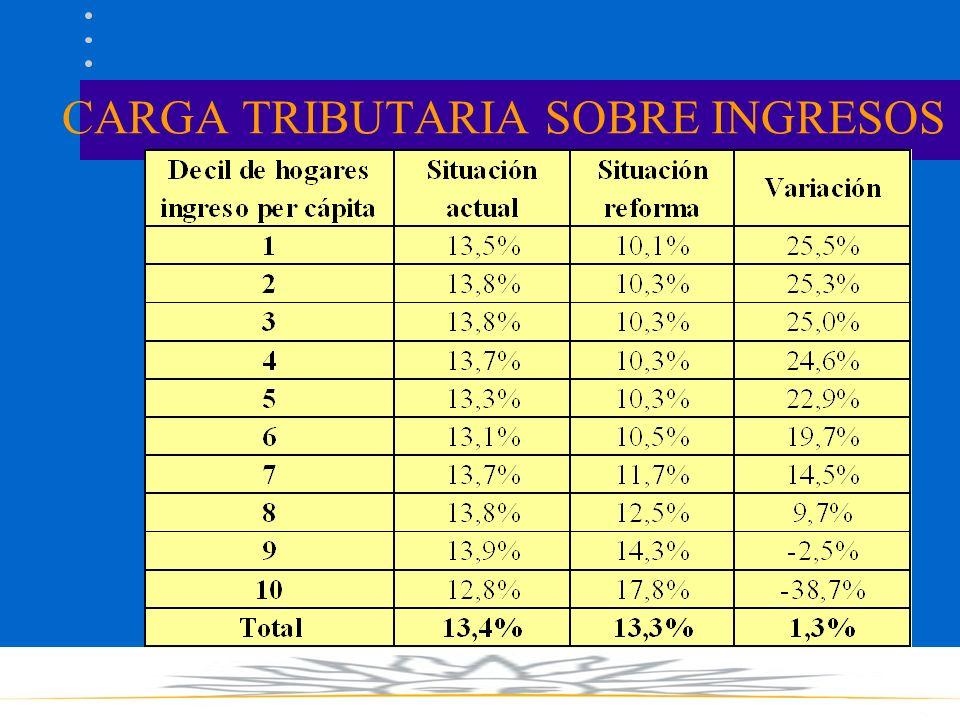 CARGA TRIBUTARIA SOBRE INGRESOS