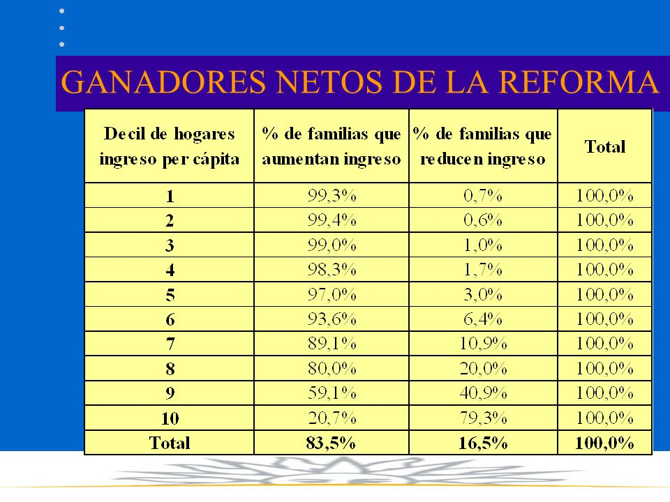 GANADORES NETOS DE LA REFORMA