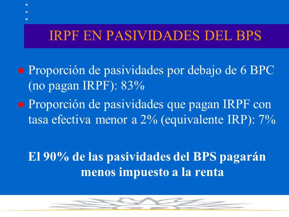 IRPF EN PASIVIDADES DEL BPS l Proporción de pasividades por debajo de 6 BPC (no pagan IRPF): 83% l Proporción de pasividades que pagan IRPF con tasa efectiva menor a 2% (equivalente IRP): 7% El 90% de las pasividades del BPS pagarán menos impuesto a la renta