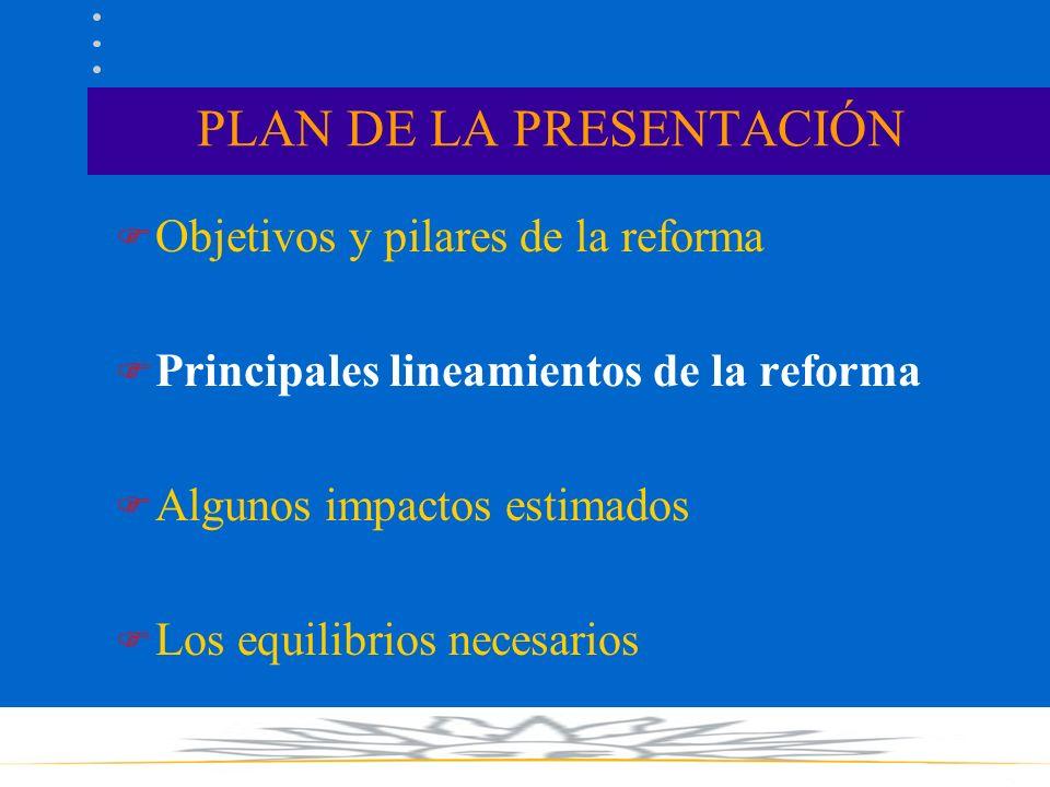 EQUILIBRIO III: REFORMA Y PROCESO PUNTO DE PARTIDA Sistema vigente REFORMA INTEGRAL LA REFORMA COMO PROCESO