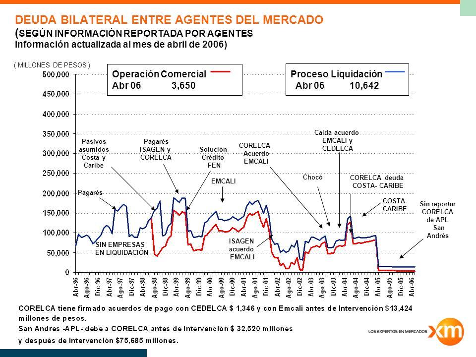 DEUDA BILATERAL ENTRE AGENTES DEL MERCADO ( SEGÚN INFORMACIÓN REPORTADA POR AGENTES Información actualizada al mes de abril de 2006) ( MILLONES DE PES
