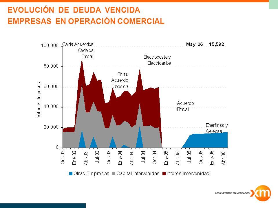 EVOLUCIÓN DE DEUDA VENCIDA EMPRESAS EN OPERACIÓN COMERCIAL