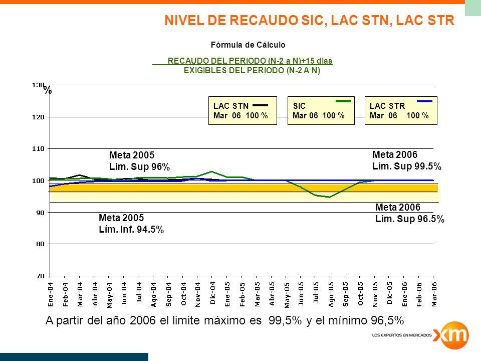 Meta 2005 Lim.Sup 96% Meta 2005 Lím. Inf.