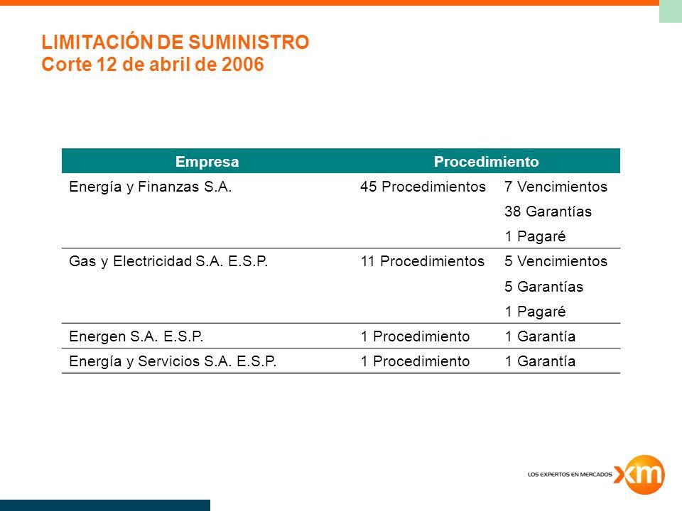 LIMITACIÓN DE SUMINISTRO Corte 12 de abril de 2006 EmpresaProcedimiento Energía y Finanzas S.A.45 Procedimientos7 Vencimientos 38 Garantías 1 Pagaré Gas y Electricidad S.A.