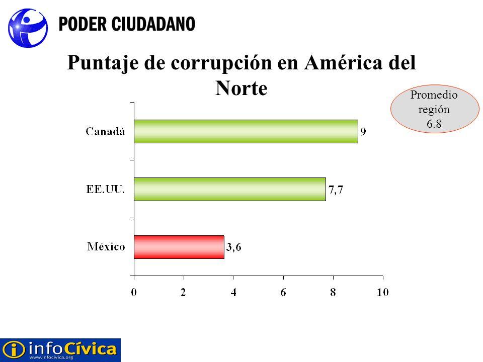 Puntaje de corrupción en América del Norte Promedio región 6.8