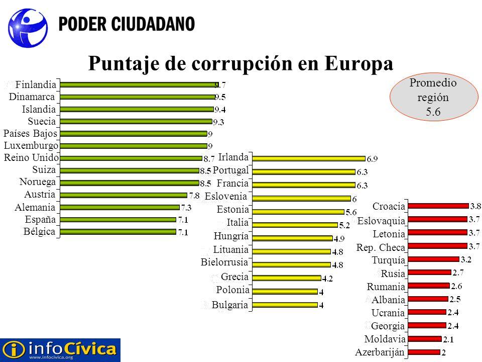 Puntaje de corrupción en Europa Bélgica España Alemania Austria Noruega Suiza Reino Unido Luxemburgo Países Bajos Suecia Islandia Dinamarca Finlandia