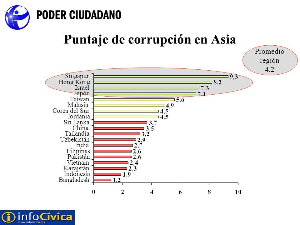Puntaje de corrupción en Asia Bangladesh Indonesia Kazajstán Vietnam Pakistán Filipinas India Uzbekistán Tailandia China Sri Lanka Jordania Corea del