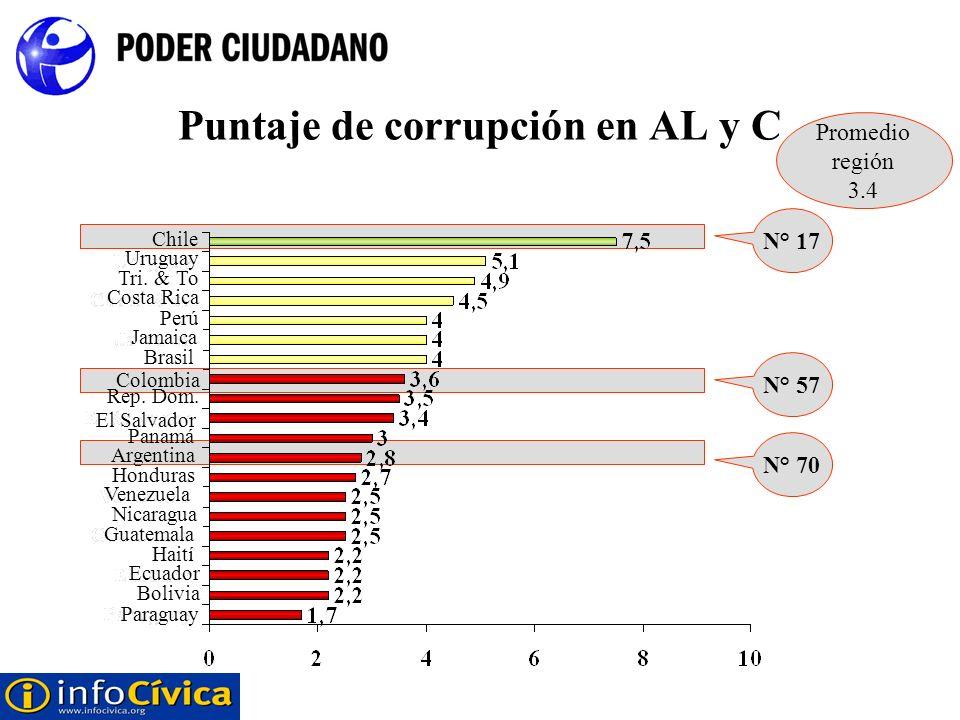 Puntaje de corrupción en AL y C Paraguay Bolivia Ecuador Haití Guatemala Nicaragua Venezuela Honduras Argentina Panamá El Salvador Rep. Dom. Colombia