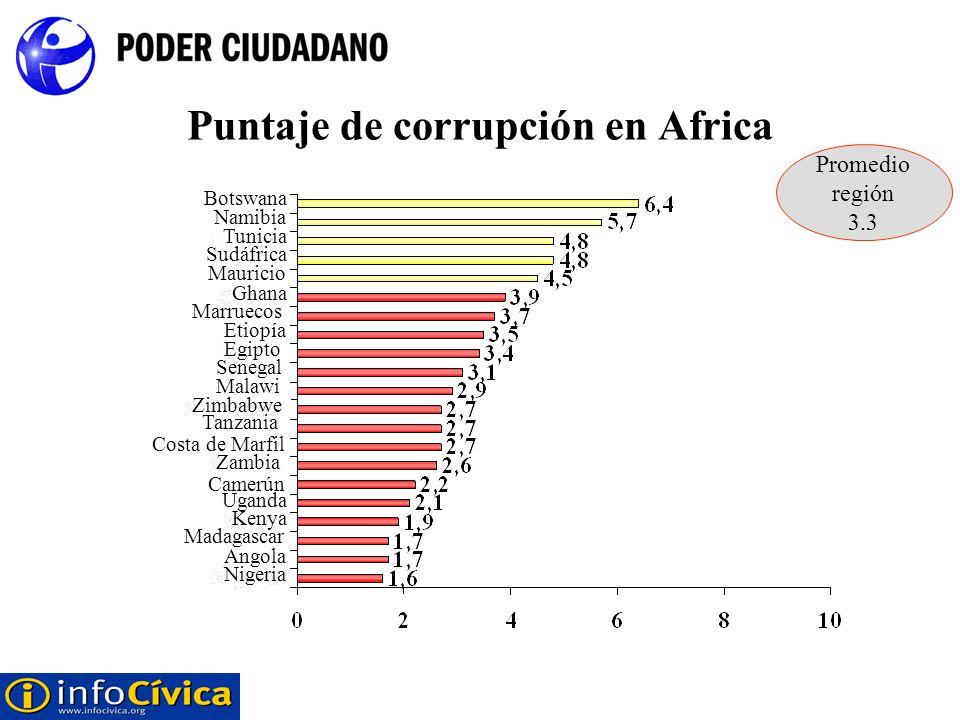 Puntaje de corrupción en Africa Nigeria Angola Madagascar Kenya Uganda Camerún Zambia Costa de Marfil Tanzania Zimbabwe Malawi Senegal Egipto Etiopía