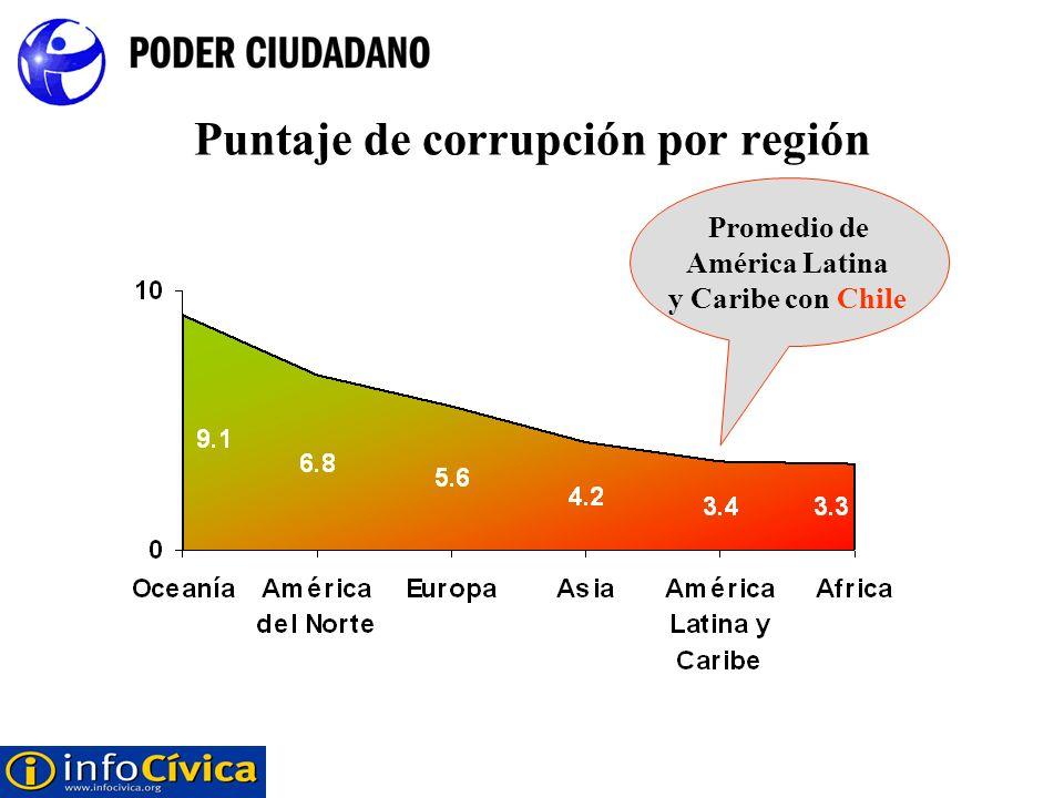 Puntaje de corrupción por región Promedio de América Latina y Caribe con Chile