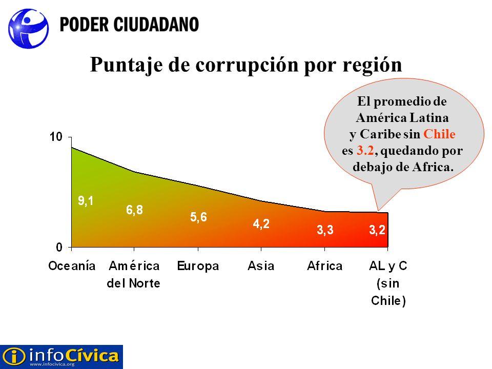 Puntaje de corrupción por región El promedio de América Latina y Caribe sin Chile es 3.2, quedando por debajo de Africa.