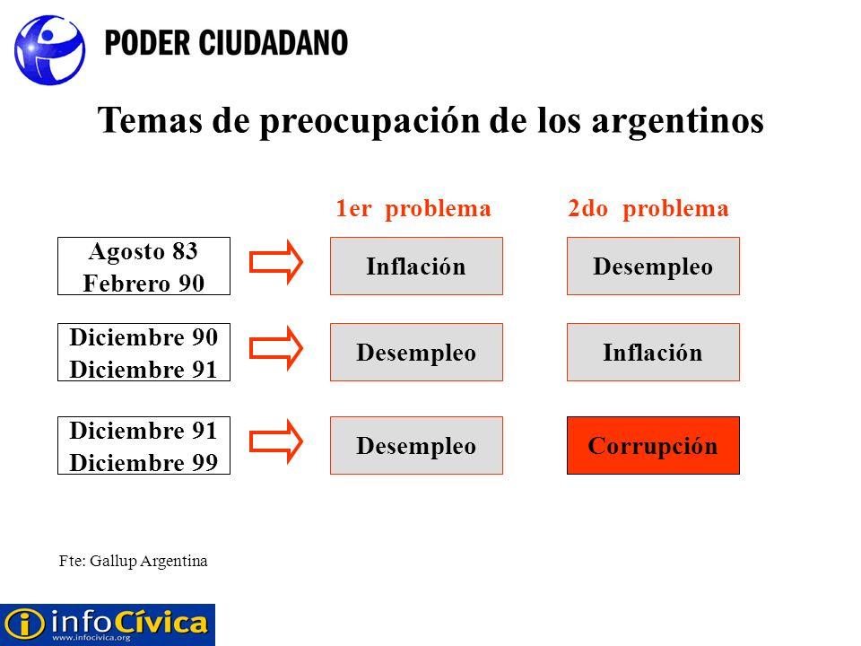 Temas de preocupación de los argentinos 1er problema 2do problema Agosto 83 Febrero 90 InflaciónDesempleo Diciembre 90 Diciembre 91 DesempleoInflación