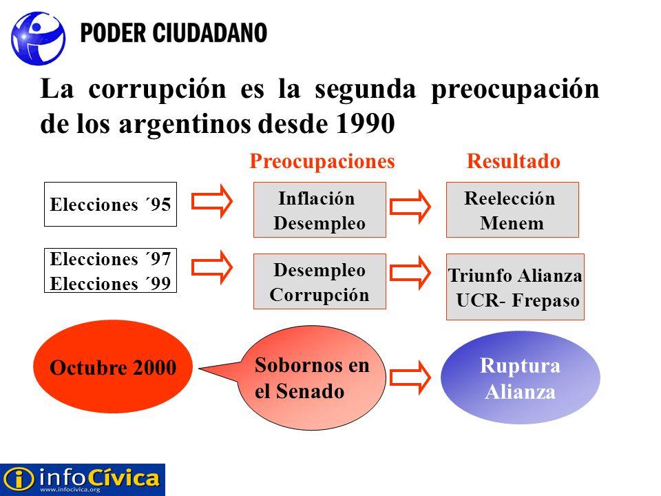 Elecciones ´95 Inflación Desempleo Elecciones ´97 Elecciones ´99 La corrupción es la segunda preocupación de los argentinos desde 1990 Reelección Mene